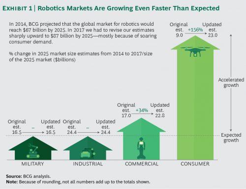 Gaining Robotics Advantage